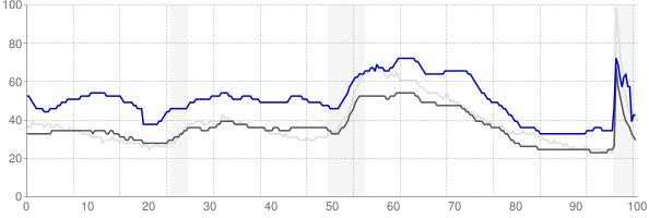 Pine Bluff, Arkansas monthly unemployment rate chart
